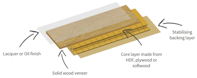 engineered wood flooring guide