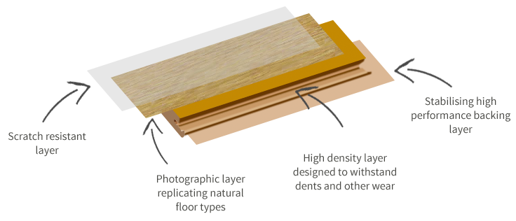 If it's one that's strong, versatile and really good looking, we know  something that's right up your street - laminate flooring! Laminate flooring  is made ...